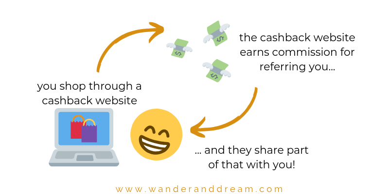 How cashback works